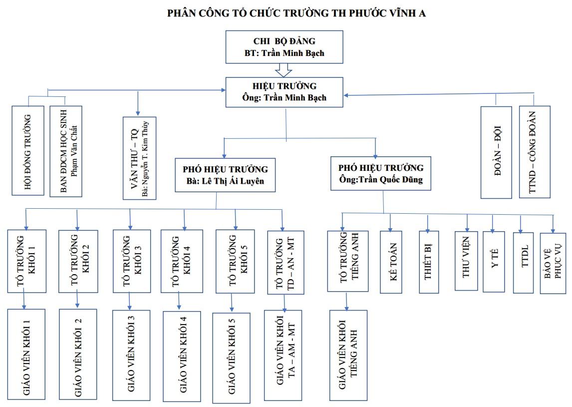 sodo truong phuoc vinh a